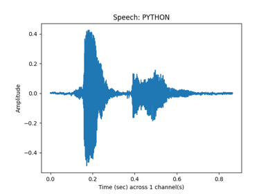 Add Noise to Speech at Specific SNR Levels