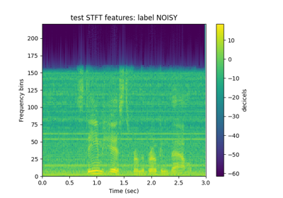 Feature Extraction for Denoising: Clean and Noisy Audio